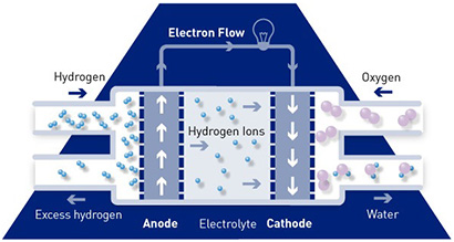 How Hydrogen Fuel Cells Work to Power The Future – Anglo