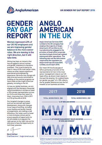Gender pay gap report – UK – Anglo American