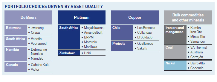 Portfolio choices driven by asset quality